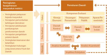 Kerangka Konseptual Evaluasi Pemekaran Daerah