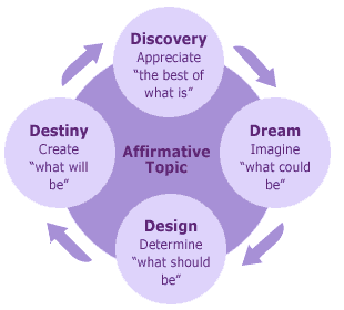 Appreciative-Inquiry courtesy of www.inspiring-results.com