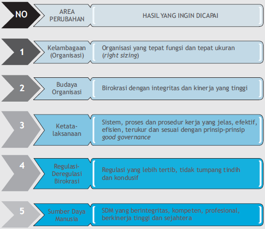 Area_Perubahan_pada_reformasi-birokrasi
