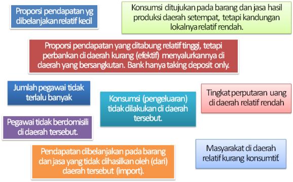 Mengapa korelasi Belanja Pegawai dengan Pertumbuhan Ekonomi Daerah Rendah?
