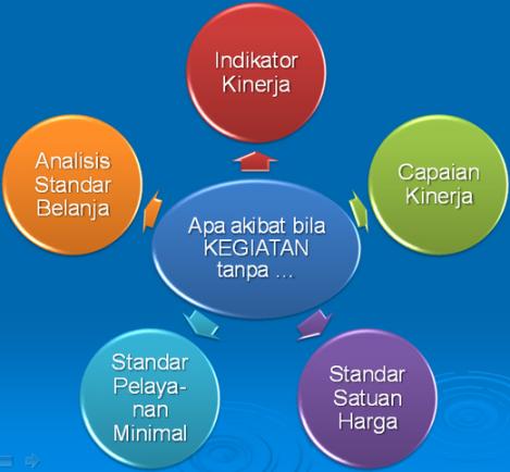 SPM, ASB, Standar Harga, Indikator Kinerja dan Target Kinerja