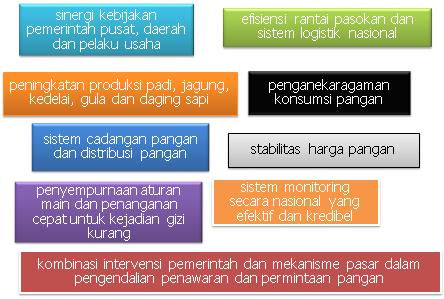 solusi_umum_ketahanan_pangan