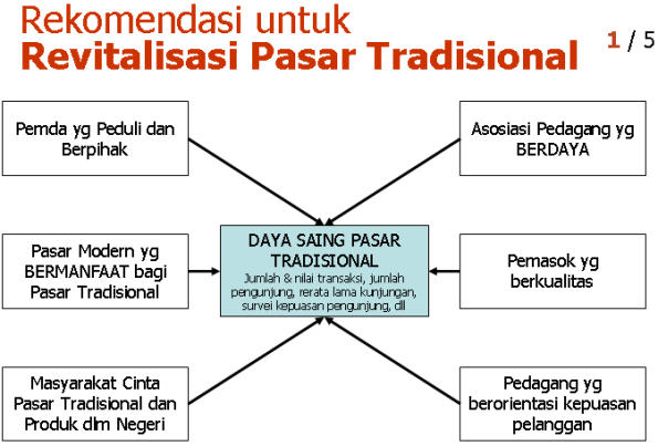 Komponen Dasar Strategi ReVITALisasi Pasar Tradisional