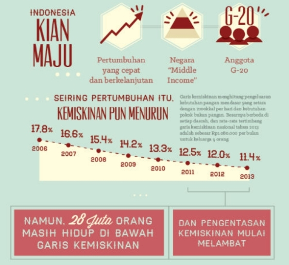 Pengentasan Kemiskinan di Indonesia Melambat (Sumber: http://www.worldbank.org/in/news/feature/2014/09/23/why-poverty-still-matters-in-indonesia?cid=EXTEAPIds1-Bah, TIDAK TERKAIT dengan isi tulisan