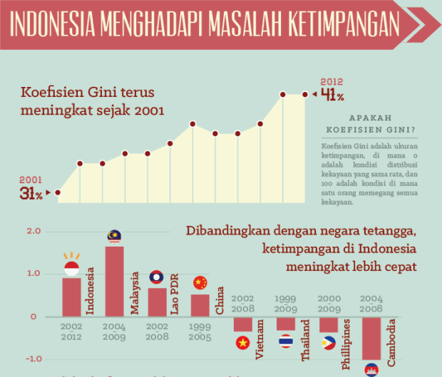 http://www.worldbank.org/in/news/feature/2014/09/23/infographic-why-inequality-is-a-growing-problem-in-indonesia